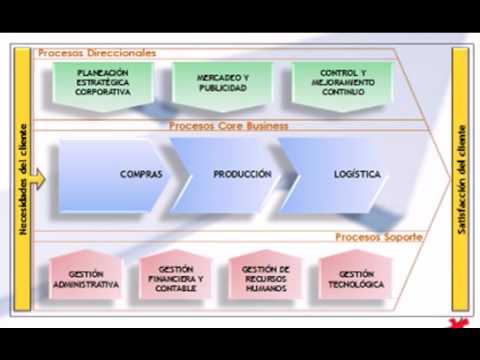 Procesos y procedimientos youtube Manual de procesos y procedimientos de una empresa de alimentos