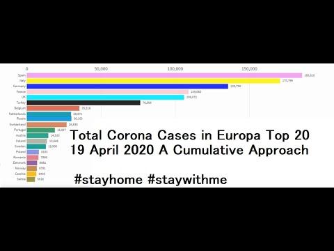 Corona Covid-19 Total Cumulative Cases in Europa Top 20 - 19 April 2020