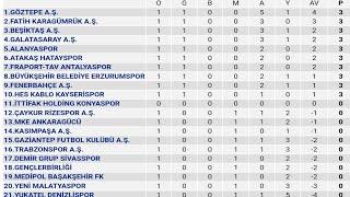 Spor Toto Süper Lig 1.Hafta Puan Durumu - Toplu Sonuçlar - Fikstür 2020-21