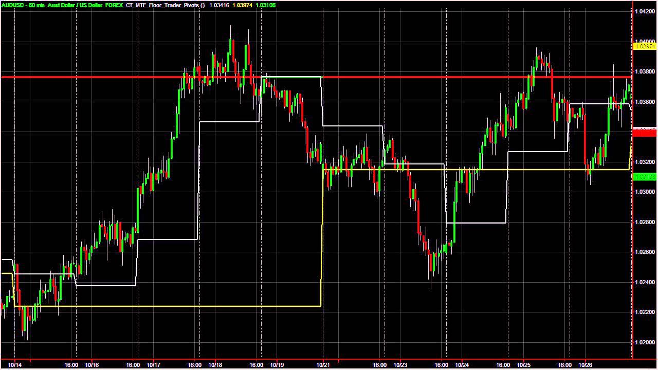 Forex pivot points indicator mt4