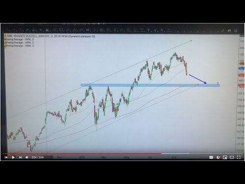Russell 2000 more downside risk
