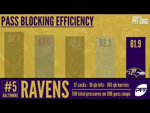 Baltimore Ravens Offseason Moves | Pro Football Focus