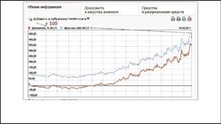 Инвестиции для начинающих.  Инвестирование в ПАММ счета, уроки для начинающего инвестора. Заработок(Как начать инвестировать? Начни инвестировать с простого инструмента с доходностью 93%! Подробнее на http://goo.gl..., 2015-04-09T02:50:45.000Z)