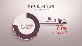 """미세먼지에 먹거리 안전 비상인데…이제 """"배출원 연구"""" / 연합뉴스TV (YonhapnewsTV)"""