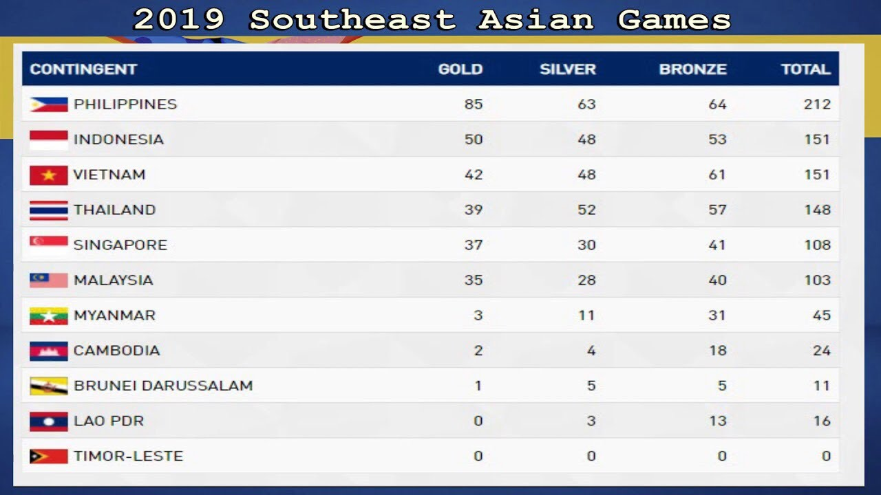 30th Sea Games Philippines 2019 Latest Medal Tally