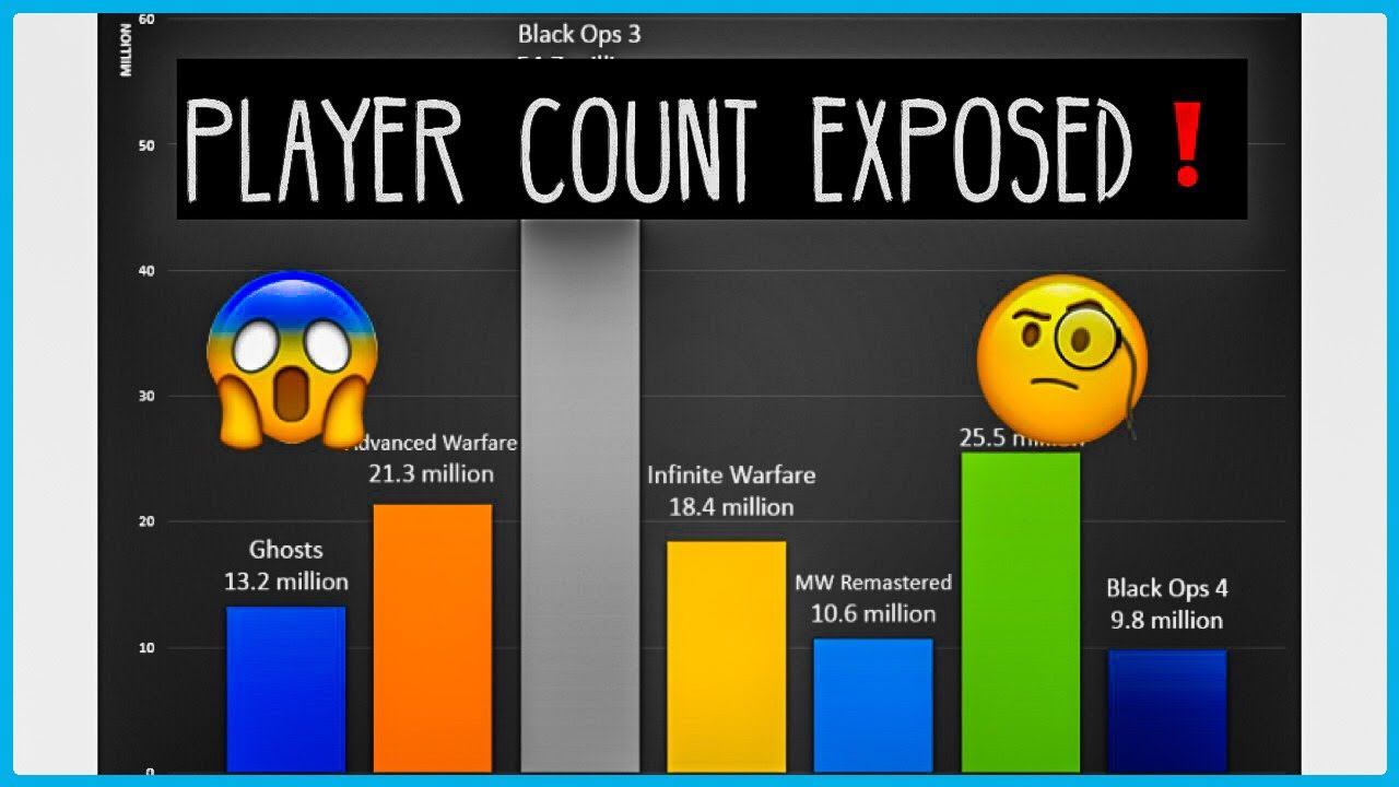 Black Ops 4 Player Count *EXPOSED*