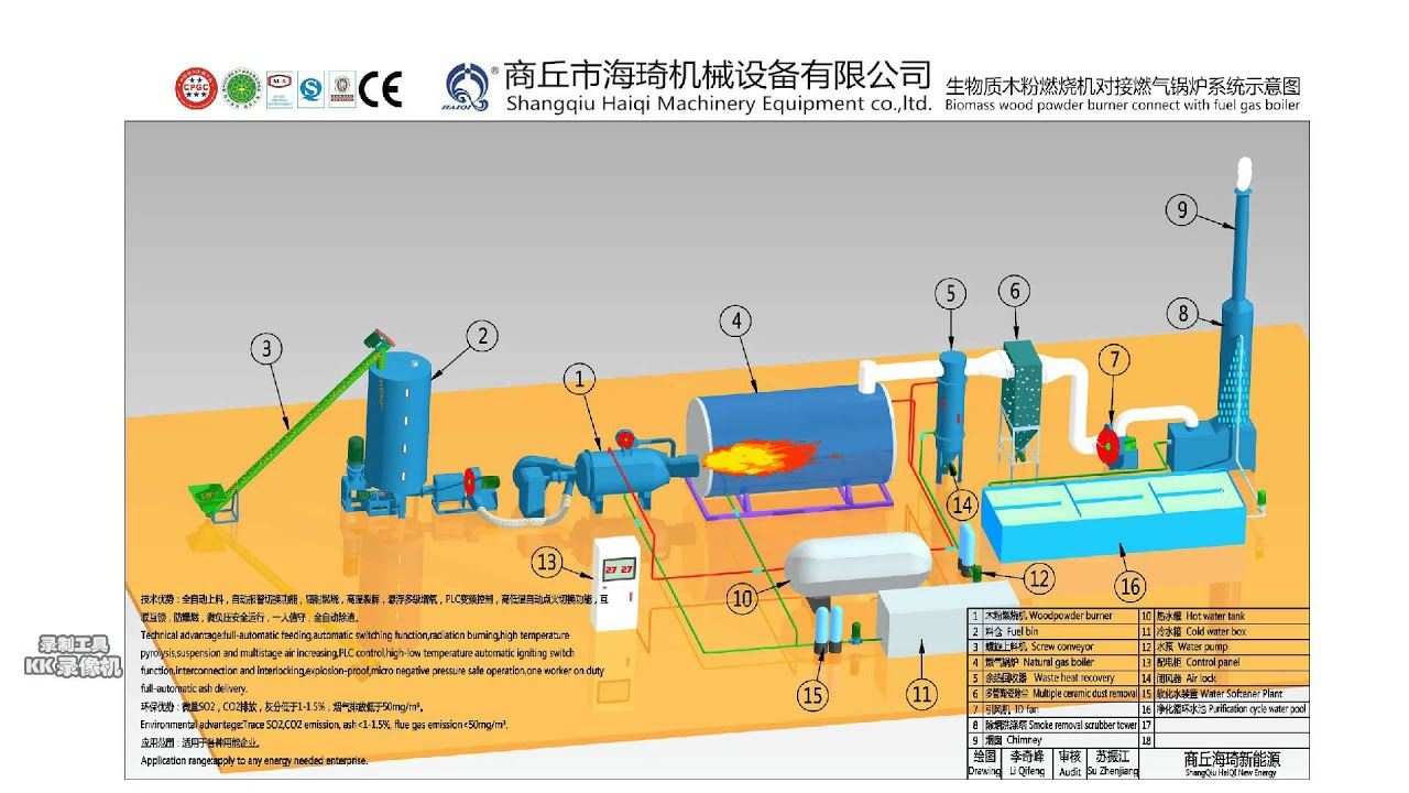 working principle of pulverized coal fired burner pulverised coal burner coal powder burner  [ 1920 x 1080 Pixel ]