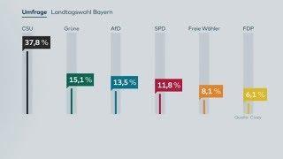 BAYERN-WAHL: AfD und SPD verlieren in Civey-Umfrage deutlich
