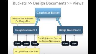 Couchbase 103 - Views and Map-Reduce