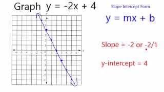 De grafiek van y = -2x + 4