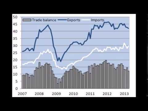 AP Gov Comparative Government Videos- Russia's Economy