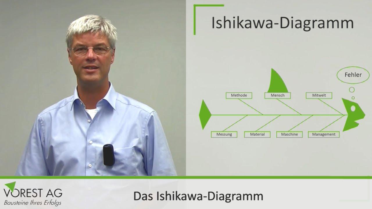 Was Ist Das Ishikawa Diagramm - Fischgr U00e4tendiagramm