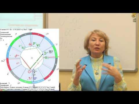 Аспекты мужских и женских планет