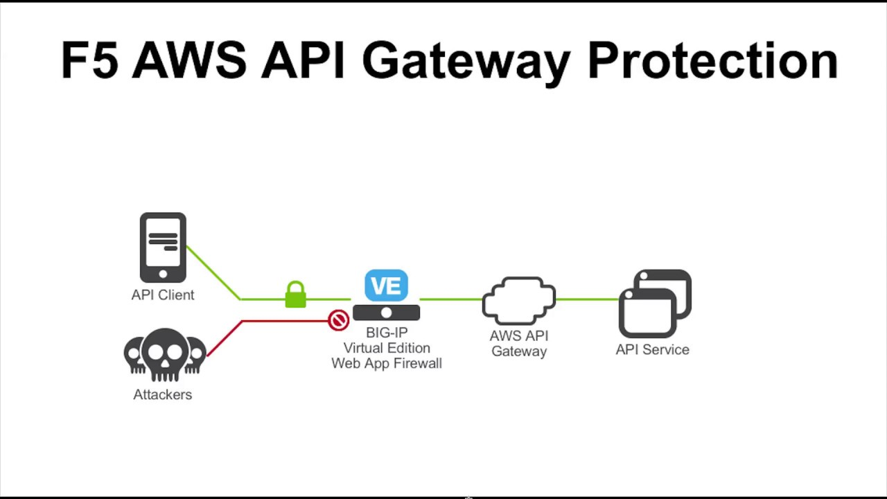 Protect your AWS API Gateway with F5 BIG-IP WAF DevCentral