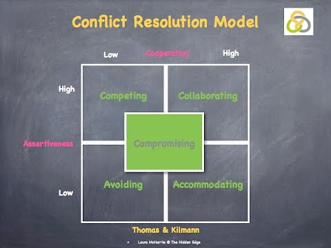 Thomas & Kilmann's Conflict Resolution Model