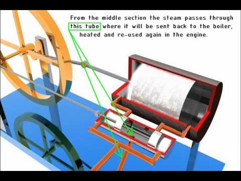 Double Acting Steam Engine Animation - YouTube