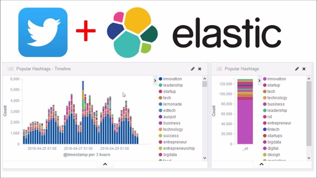 Twitter analysis using Elastic: data visualisation with Kibana