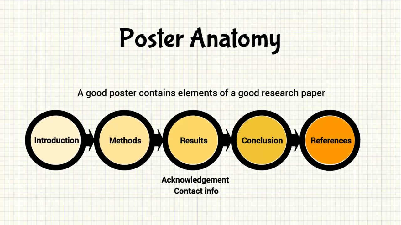 academic poster design process design elements review and