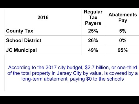 Jersey City School Funding,  part 1 of 2