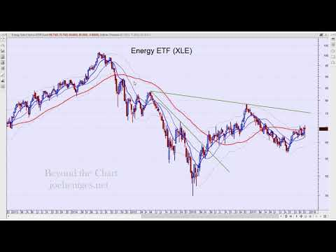 Technical Analysis of Stock Market | Oil Industry