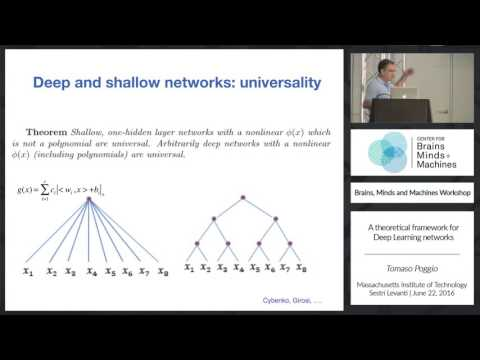 A Theoretical Framework for Deep Learning Networks