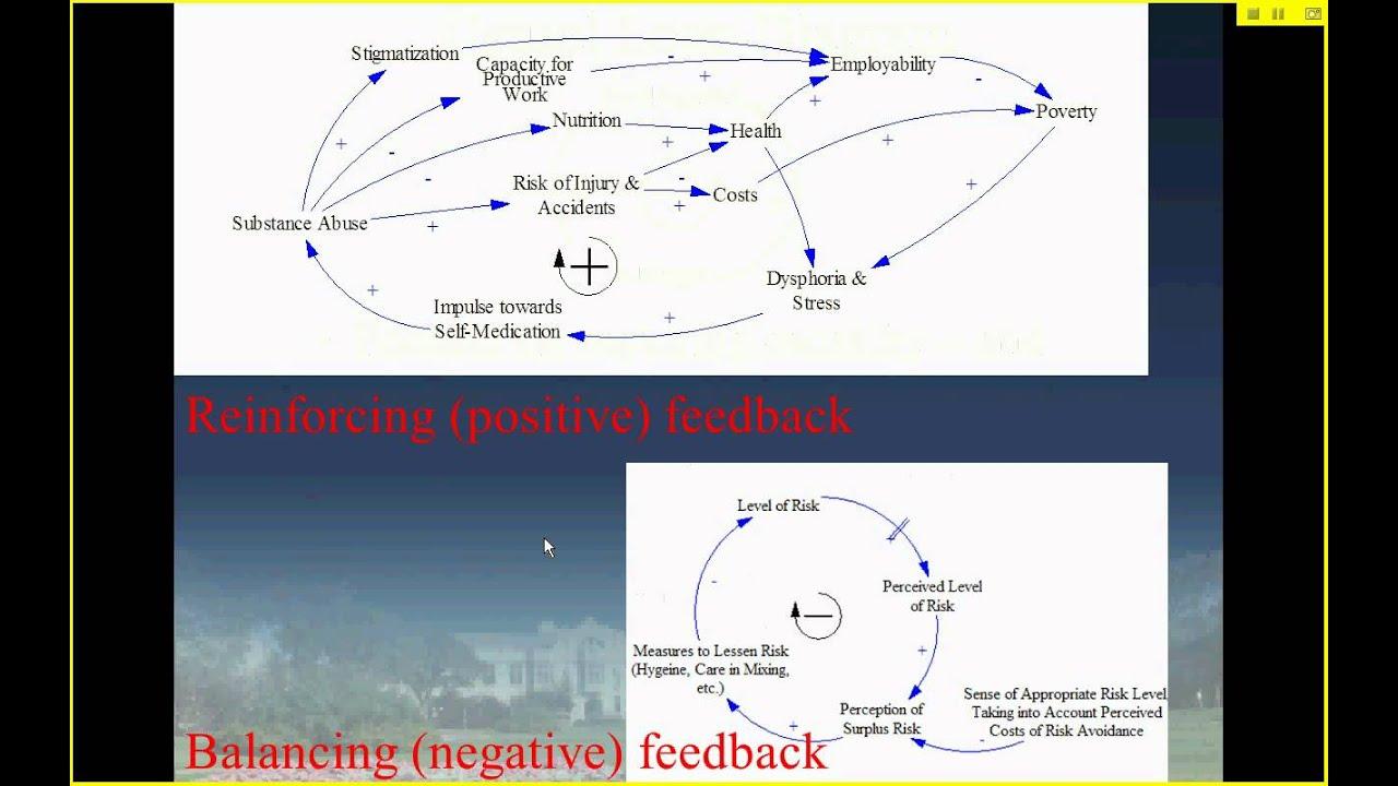 Negative feedback loop diagram wiring diagram brief intro to system dynamics and feedback causal loop diagrams body temperature feedback loop diagram ccuart Choice Image