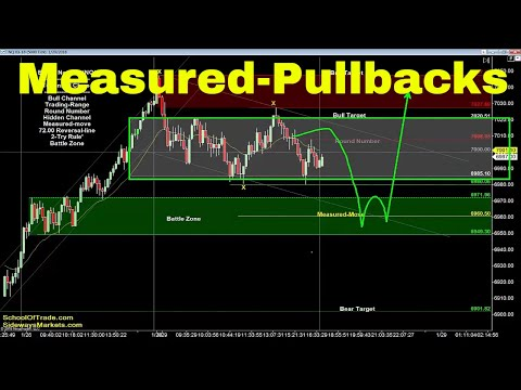 Measured Pullback Strategy | Crude Oil, Emini, Nasdaq, Gold & Euro
