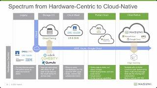 Cloud-Wash vs. Cloud-Native with Nasuni