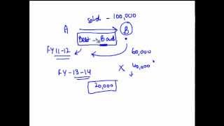CA IPCC PGBP 71 - Bad debt recovery -- Section 41(4)