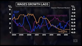 Despite rising GDP and falling unemployment, wages growth remains problematic