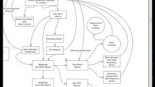 Term-Term Matrix Overview