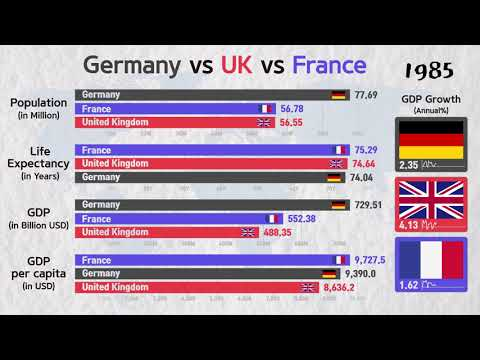 Germany Vs UK Vs France, Comparison Of  Everything By Graph.(1970~2017)