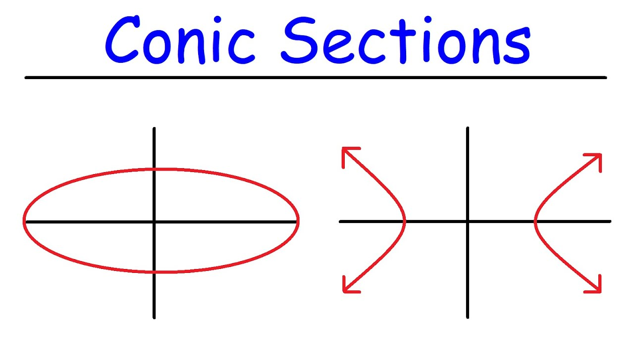 Conic Sections - Basic Introduction
