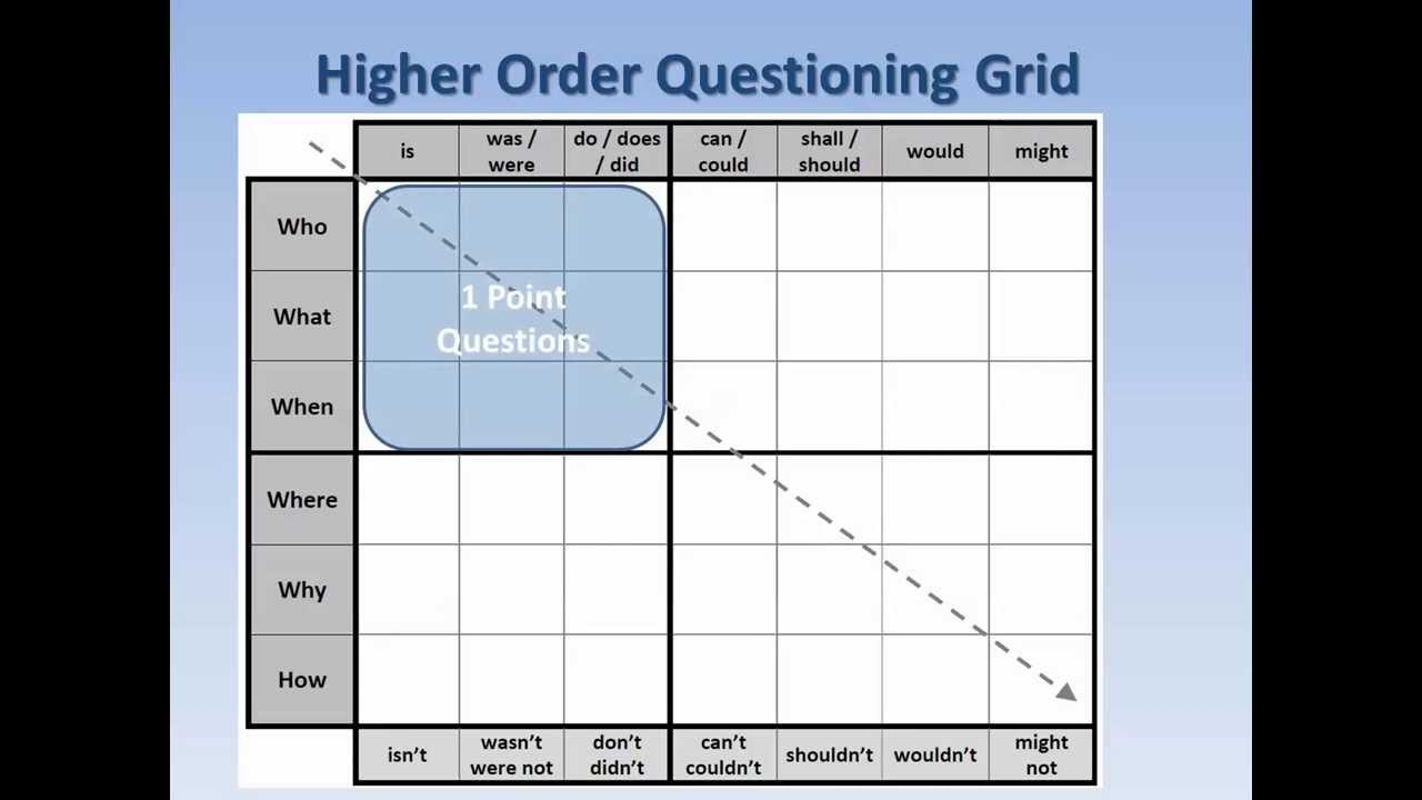 HO Question Grid Explained - YouTube