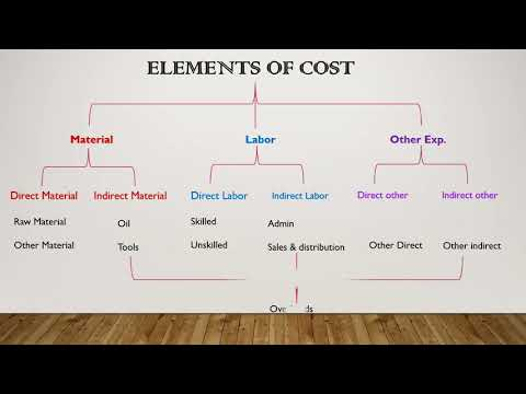 Cost Sheet , per unit cost BCom, CA, CWA , CMA Basic concepts