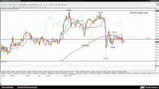 Technical Analysis - 29/09/2015 - USDJPY neutral outlook, range bound around 120.00