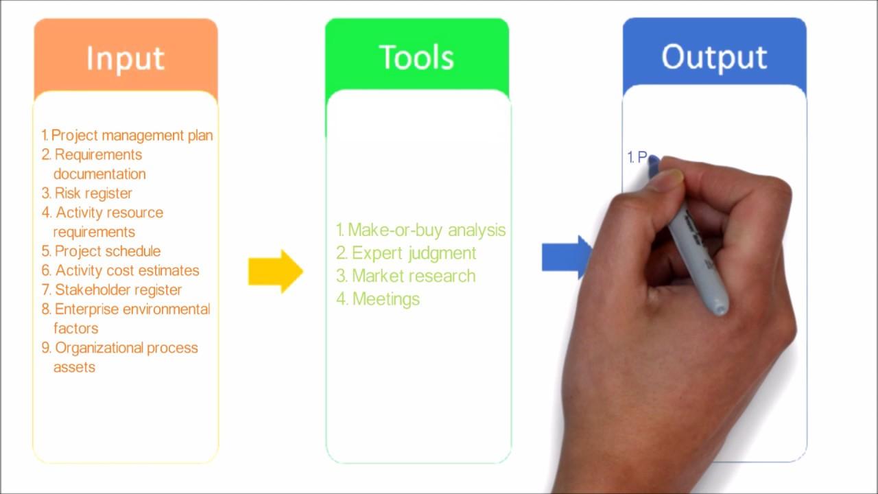 PMP Tutorial Project Plan Procurement Management Process - Process documentation tools