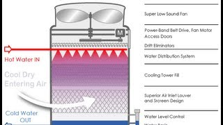 Counterflow Cooling Tower Working Animation