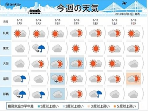 13日に以降 今週の天気 関東で雪?