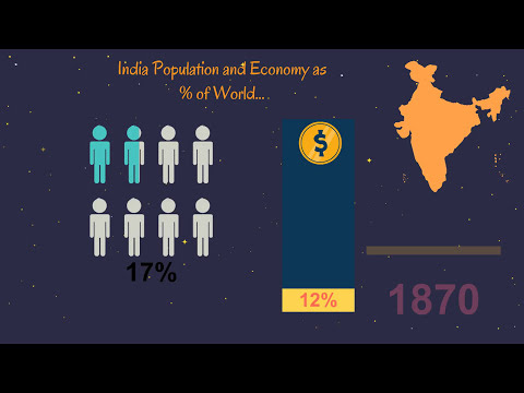 India was Richest Country Before British RAJ (RULE)-India population was not problem-2000year GDP