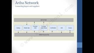 SAP Ariba Training