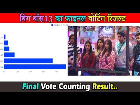 बिग बॉस १३ की फाइनल वोटिंग रिजल्ट आया सामने । Bigg Boss 13 Final Vote Counting Result Is Out