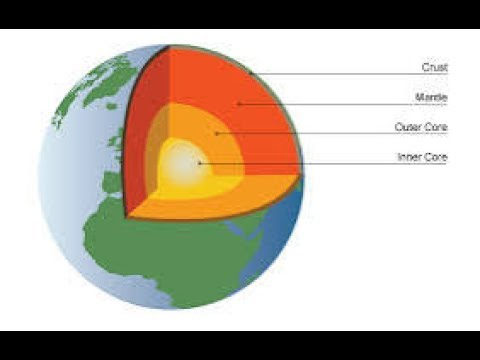 Inside earth diagram diy wiring diagrams inside earth model on inside our earth rh youtube com inside the earth diagram worksheet four earth layers diagram ccuart Image collections