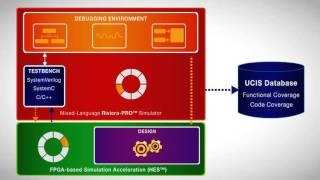 ALDEC Riviera-PRO Simulation FPGA/ASIC