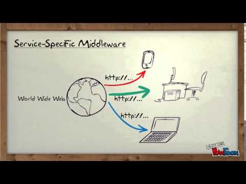 What is Middleware?