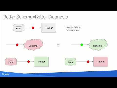 SysML 19: Martin Zinkevich, Data Validation for Machine Learning