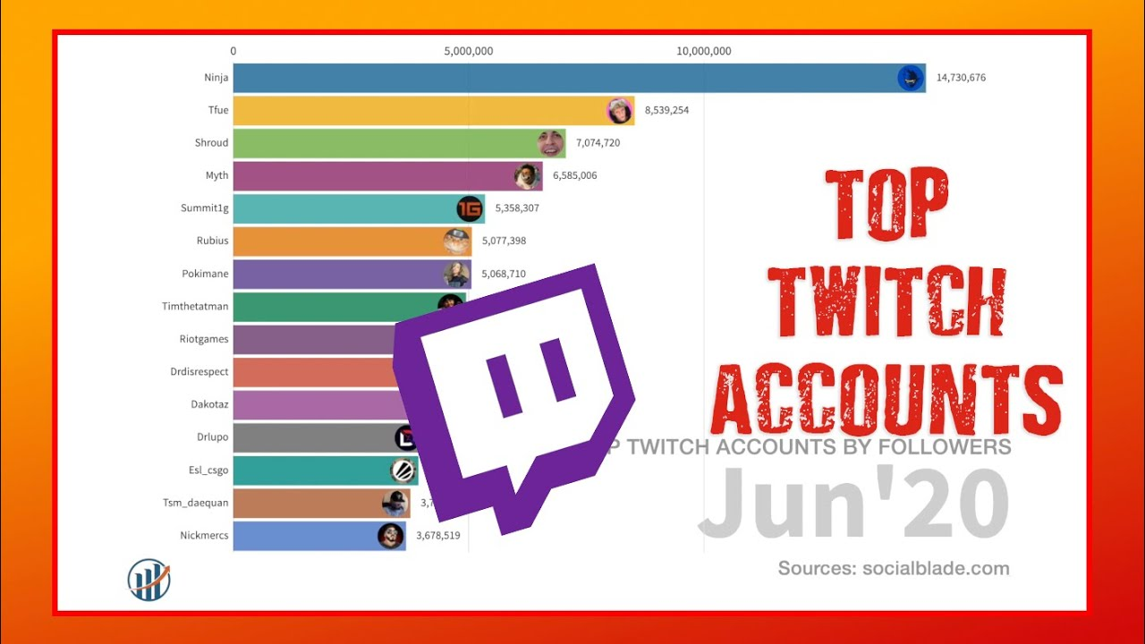 Top Twitch Accounts By Followers - Bar Chart Race (July ...