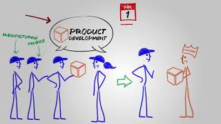product development stages in marketing