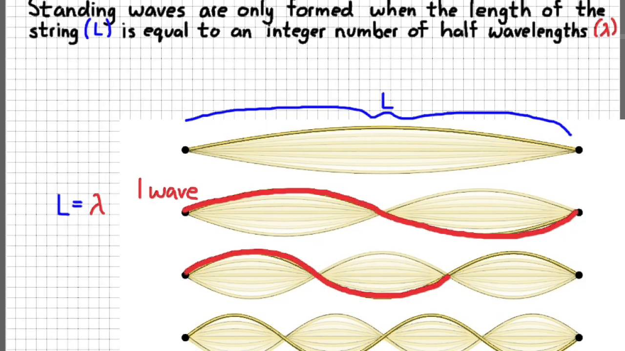 Ap Physics 1 Standing Waves Youtube