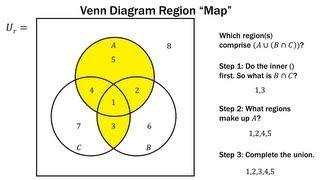 Finite Math: Venn Diagram Region Method